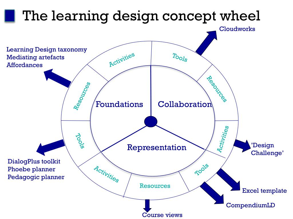 The learning design concept wheel
