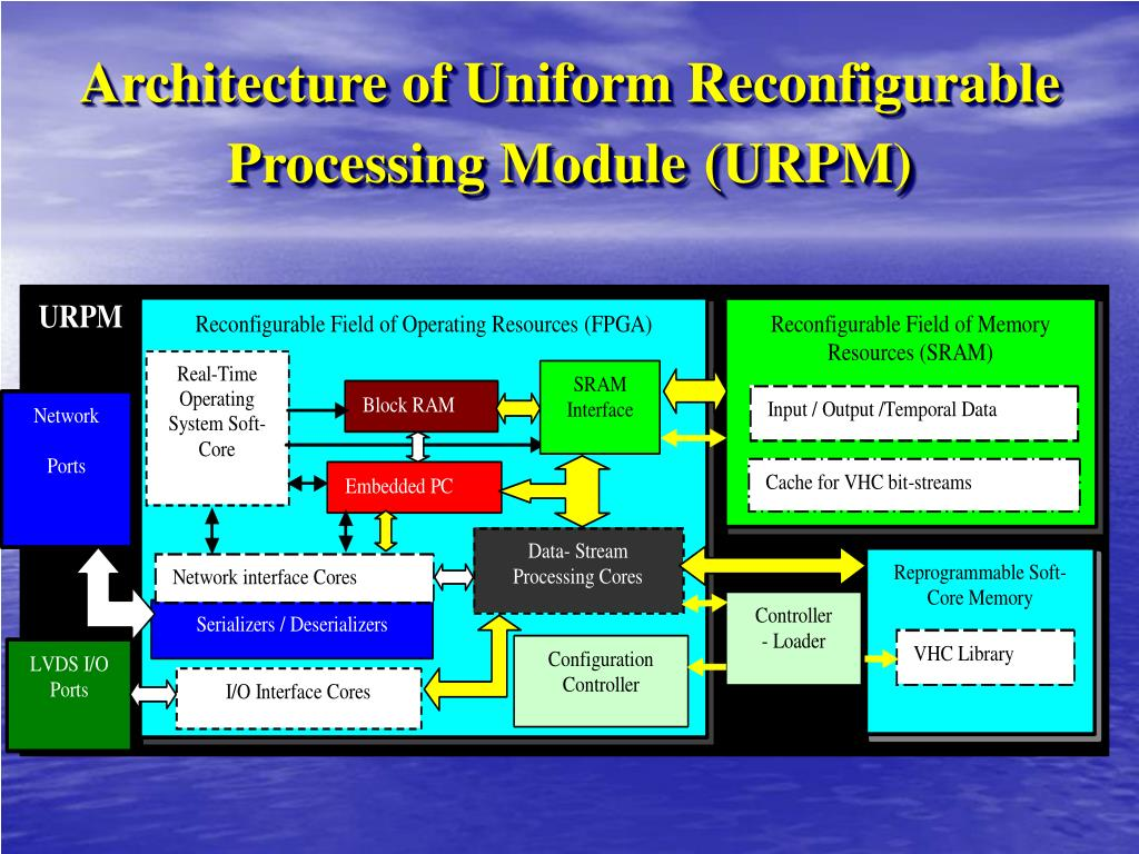 Architecture of Uniform Reconfigurable Processing Module