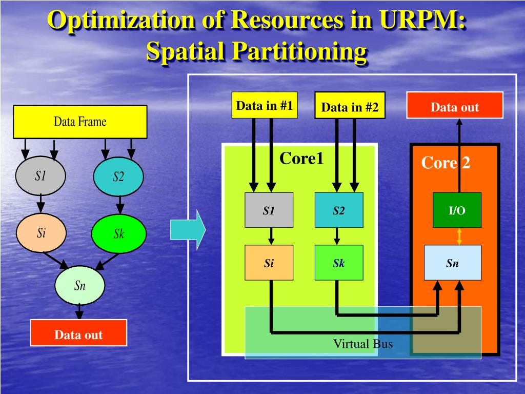 Optimization of Resources in URPM: