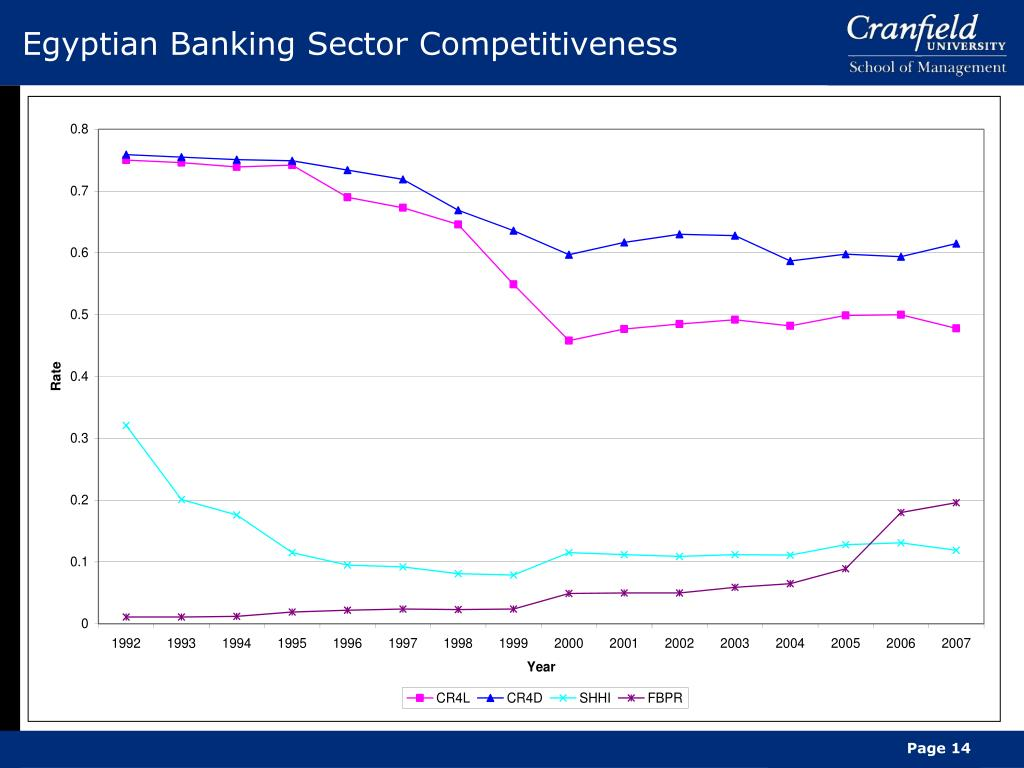 Egyptian Banking Sector Competitiveness