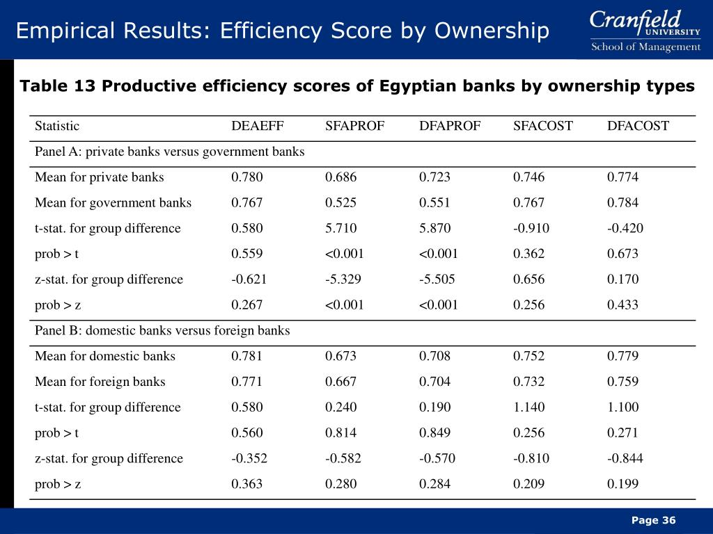 Empirical Results: Efficiency Score by Ownership
