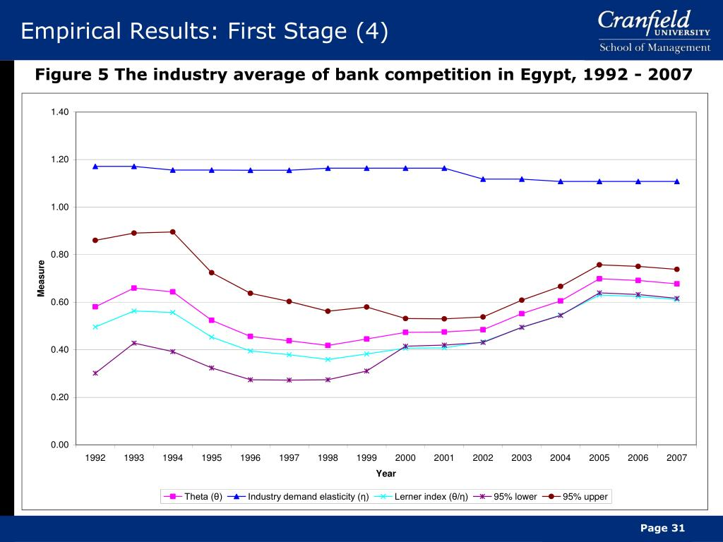 Empirical Results: First Stage (4)