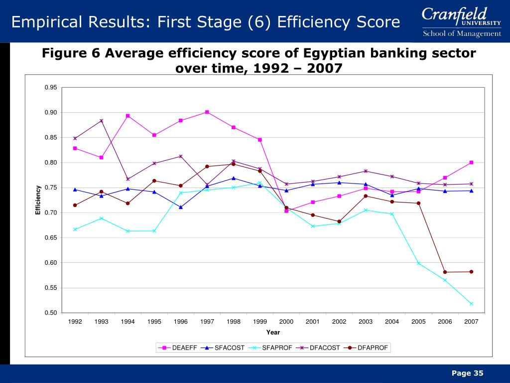 Empirical Results: First Stage (6) Efficiency Score