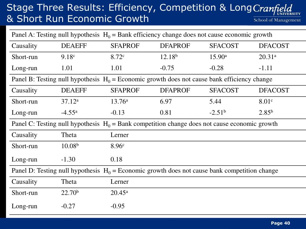 Stage Three Results: Efficiency, Competition & Long & Short Run Economic Growth