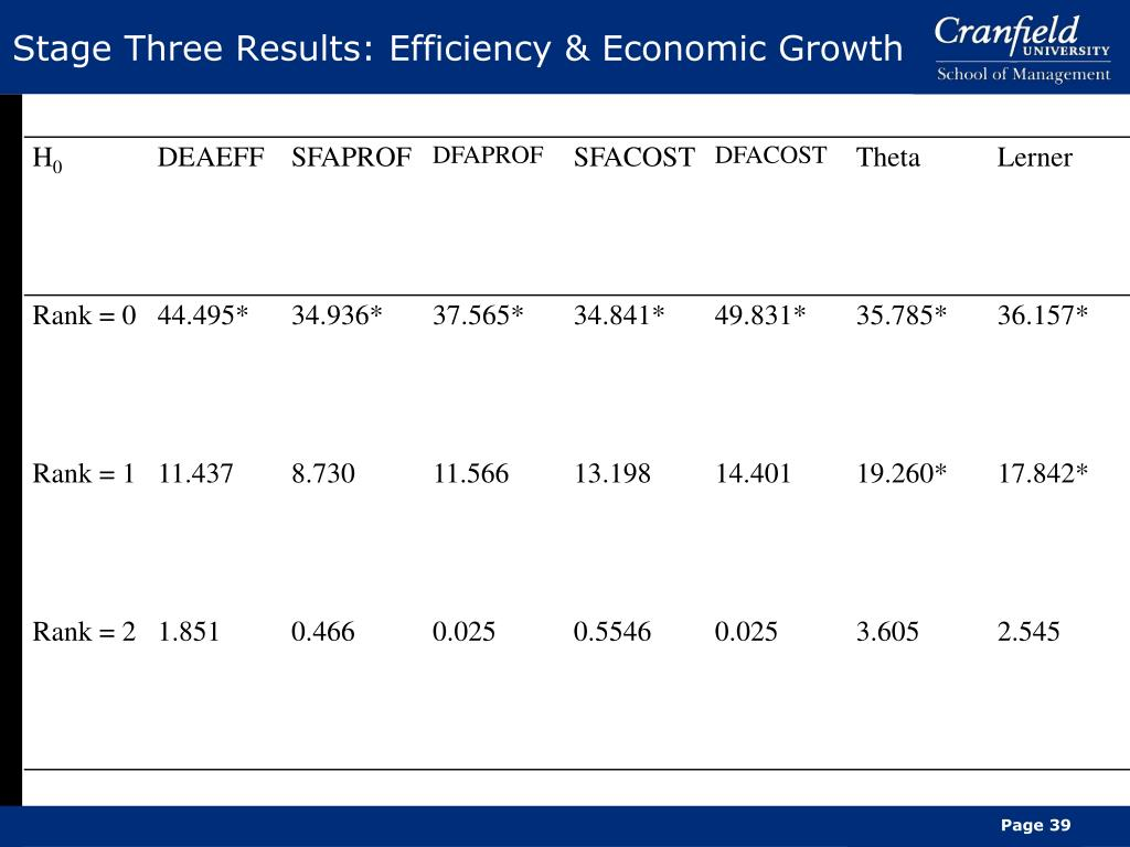 Stage Three Results: Efficiency & Economic Growth