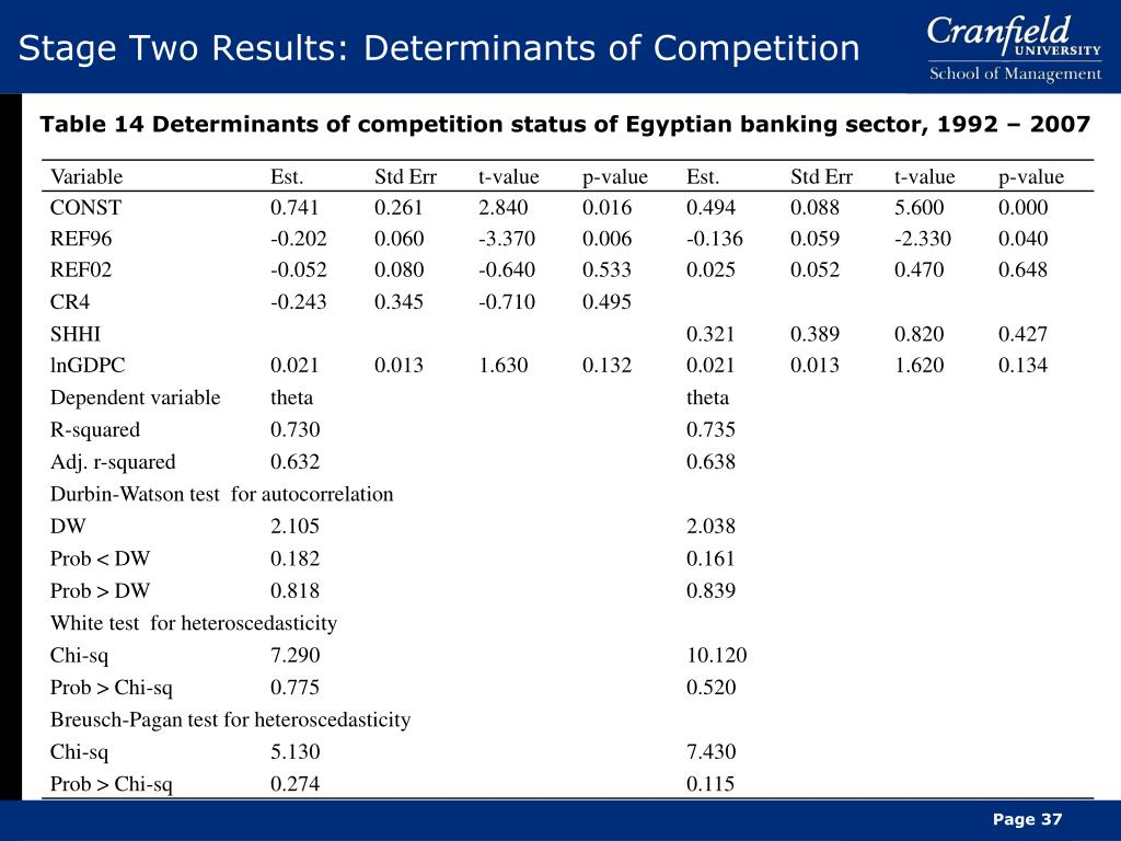Stage Two Results: Determinants of Competition