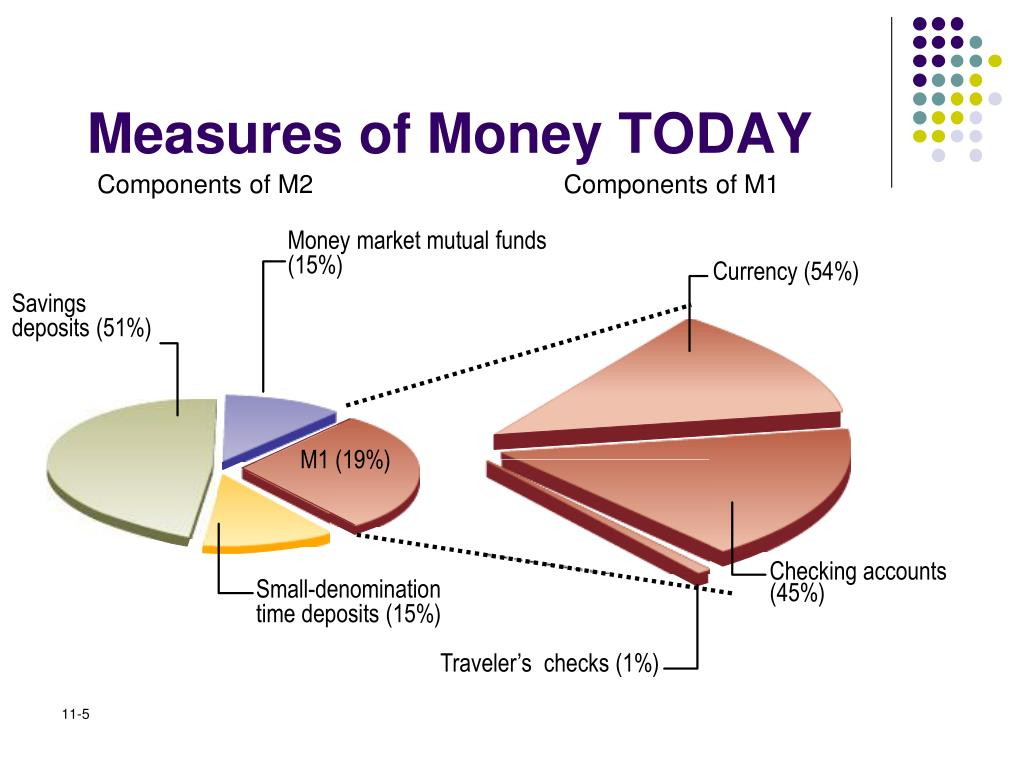 Measures of Money TODAY