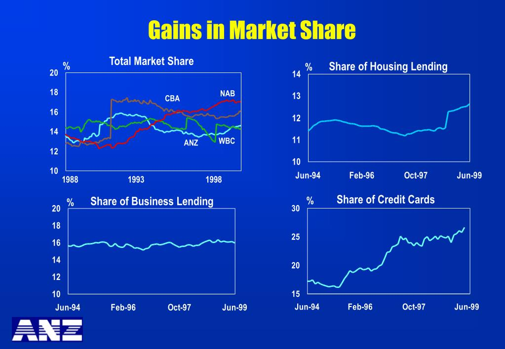 Gains in Market Share