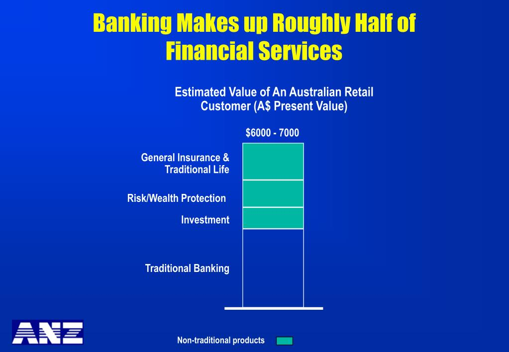 Banking Makes up Roughly Half of