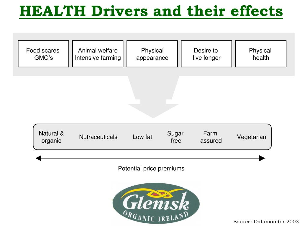 HEALTH Drivers and their effects
