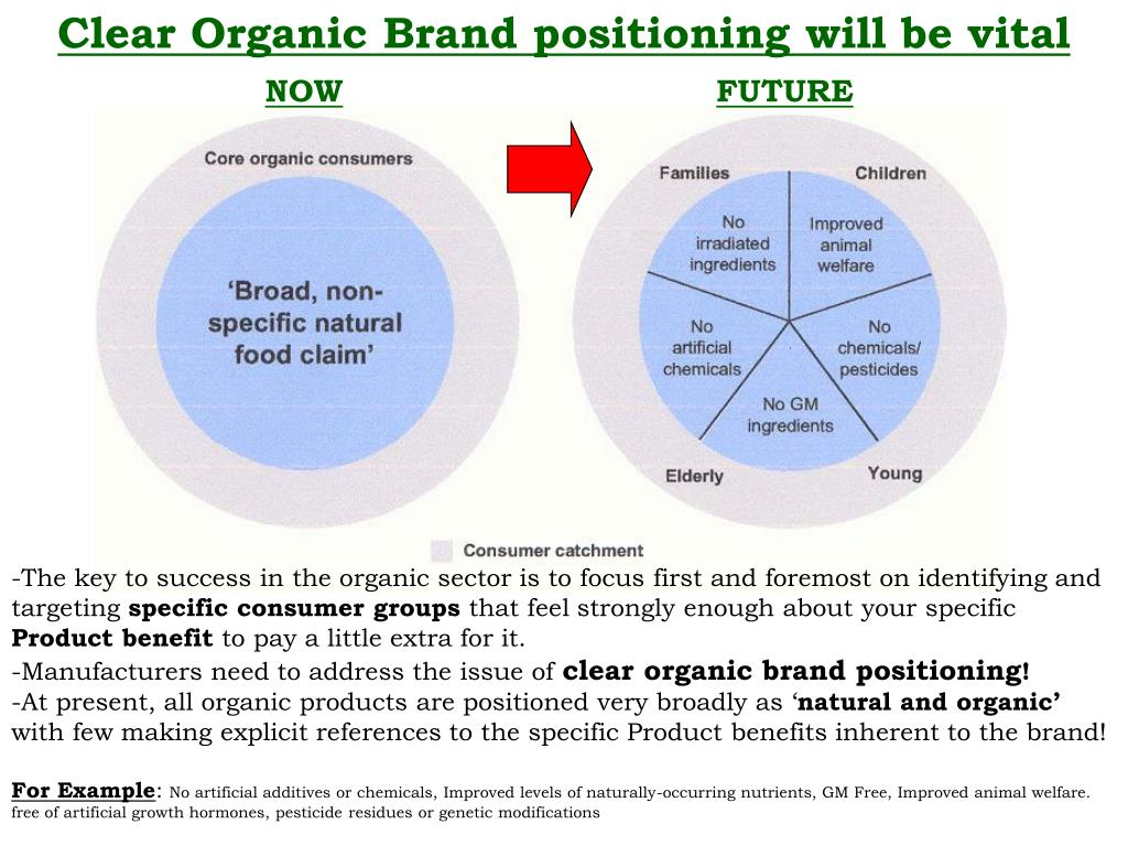 Clear Organic Brand positioning will be vital