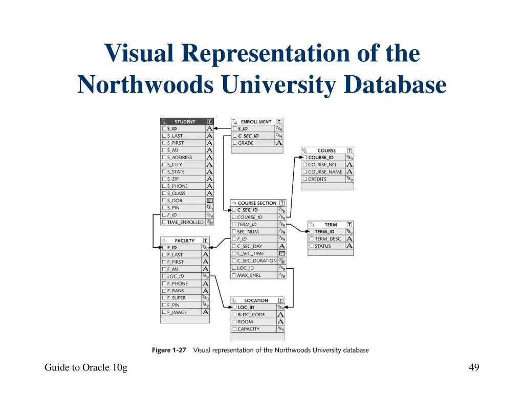 Visual Representation of the Northwoods University Database