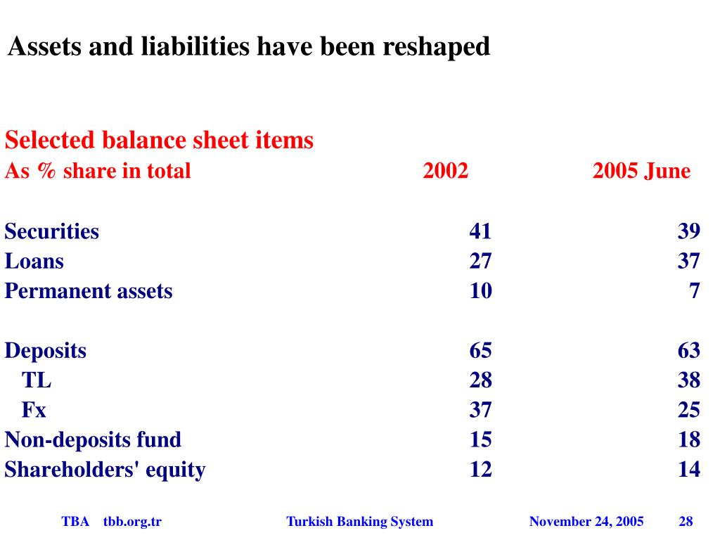 Assets and liabilities have been reshaped