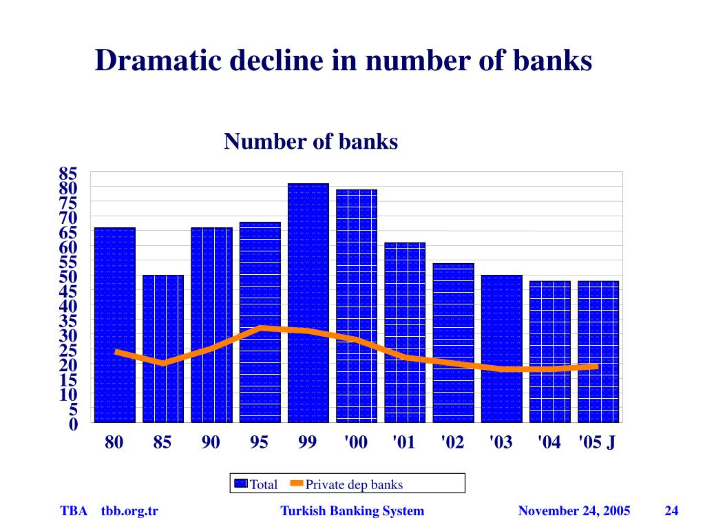 Dramatic decline in number of banks