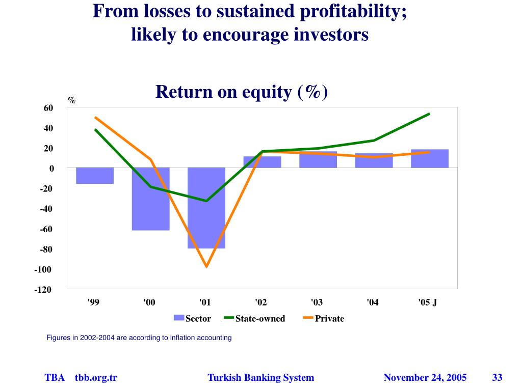 From losses to sustained profitability;