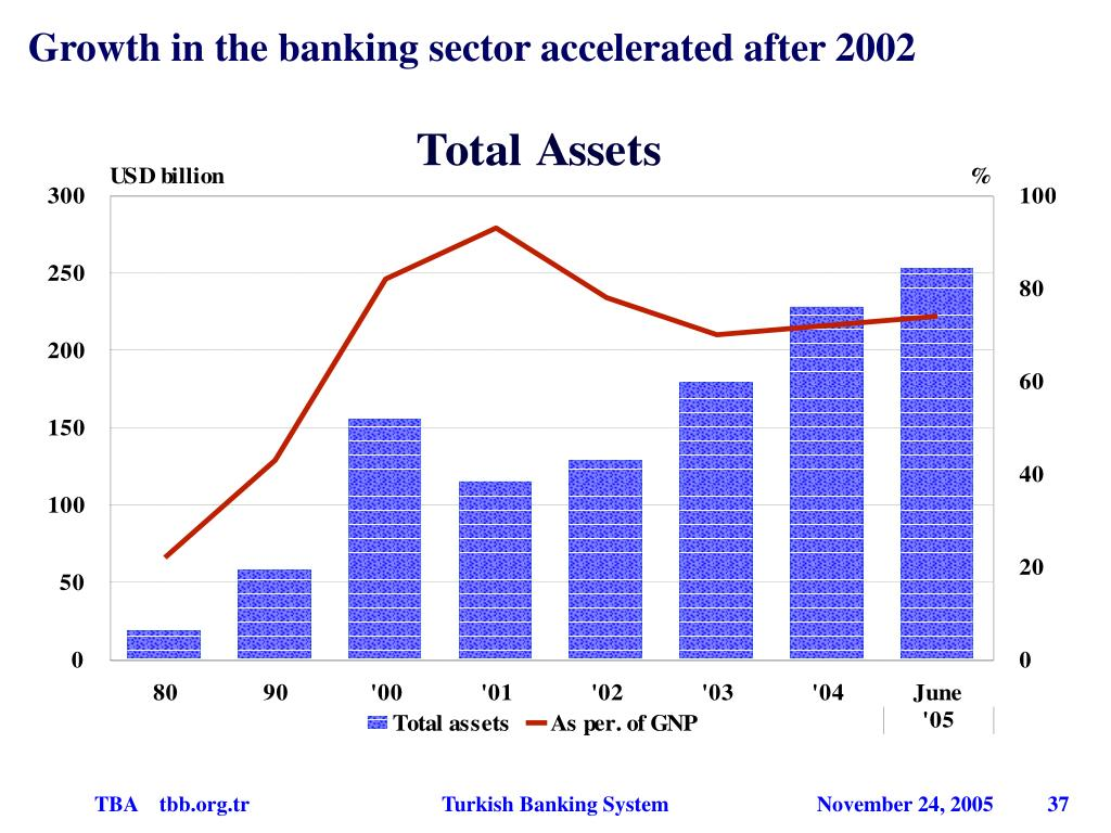 Growth in the banking sector accelerated after 2002