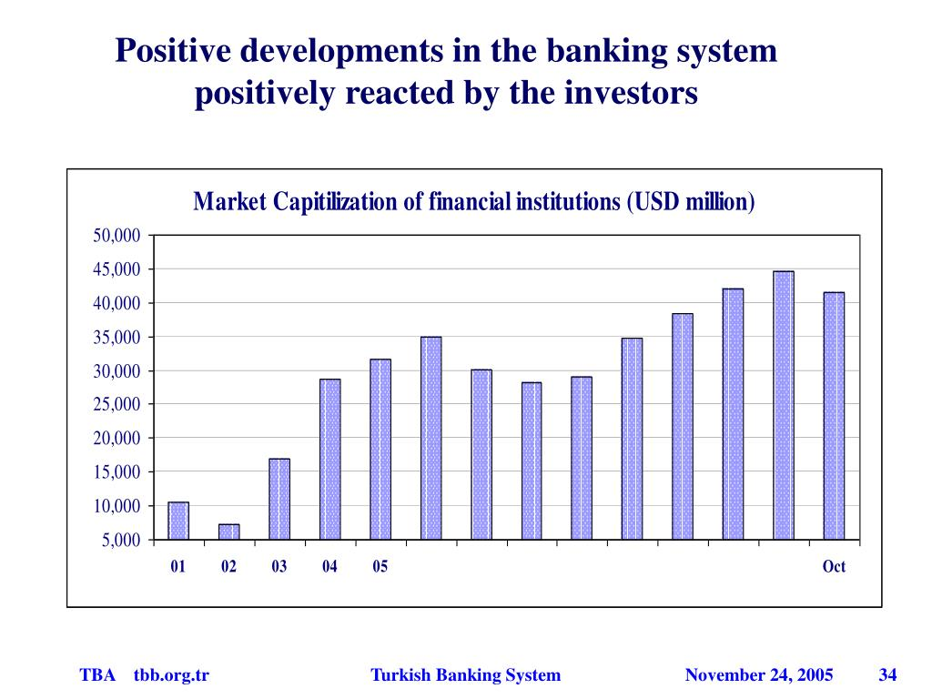 Positive developments in the banking system positively reacted by the investors