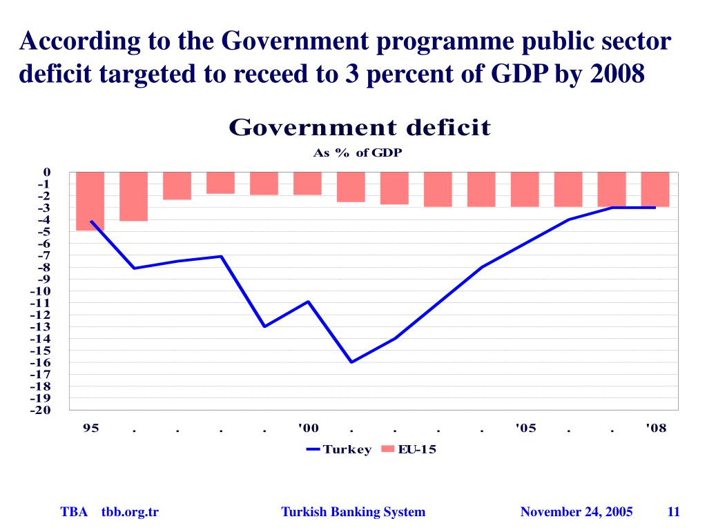 According to the Government programme public sector deficit targeted to receed to 3 percent of GDP by 2008