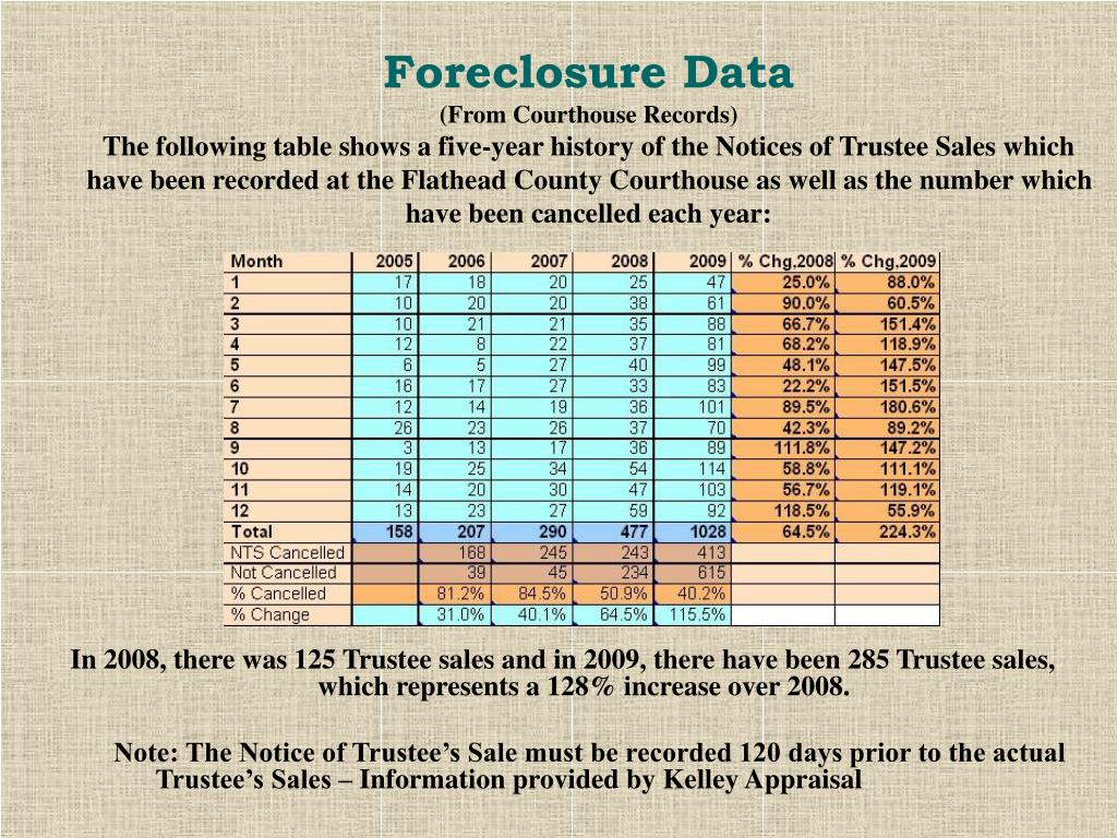 Foreclosure Data