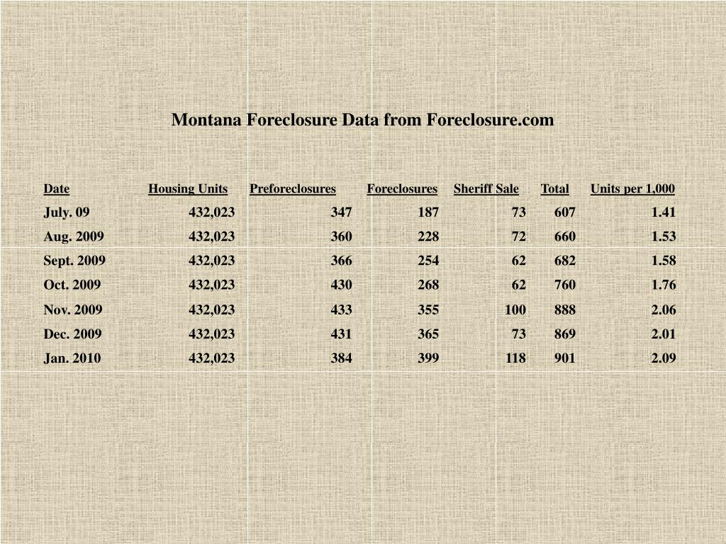 Montana Foreclosure Data from Foreclosure.com