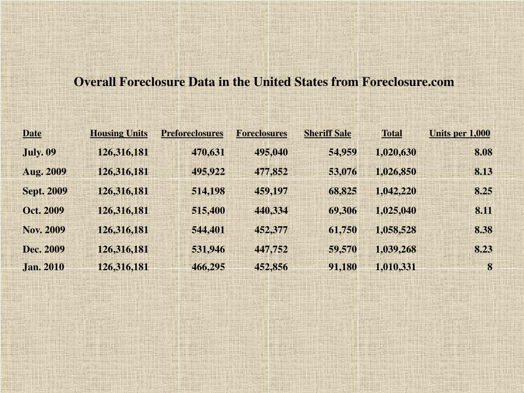 Overall Foreclosure Data in the United States from Foreclosure.com