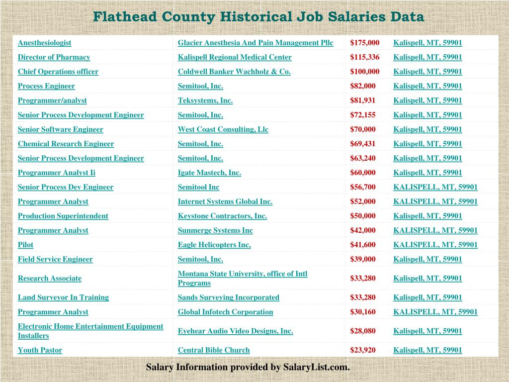 Flathead County Historical Job Salaries Data