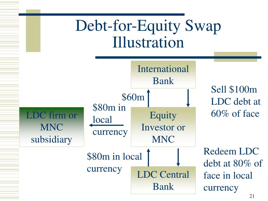 Sell $100m LDC debt at 60% of face