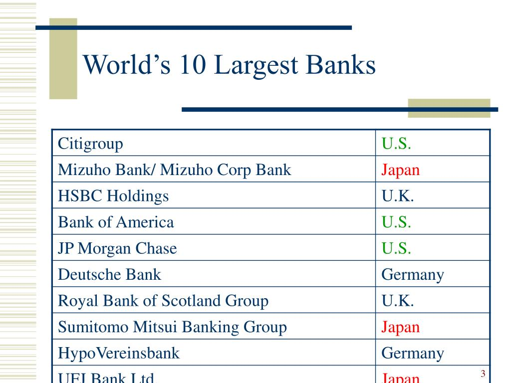 World's 10 Largest Banks