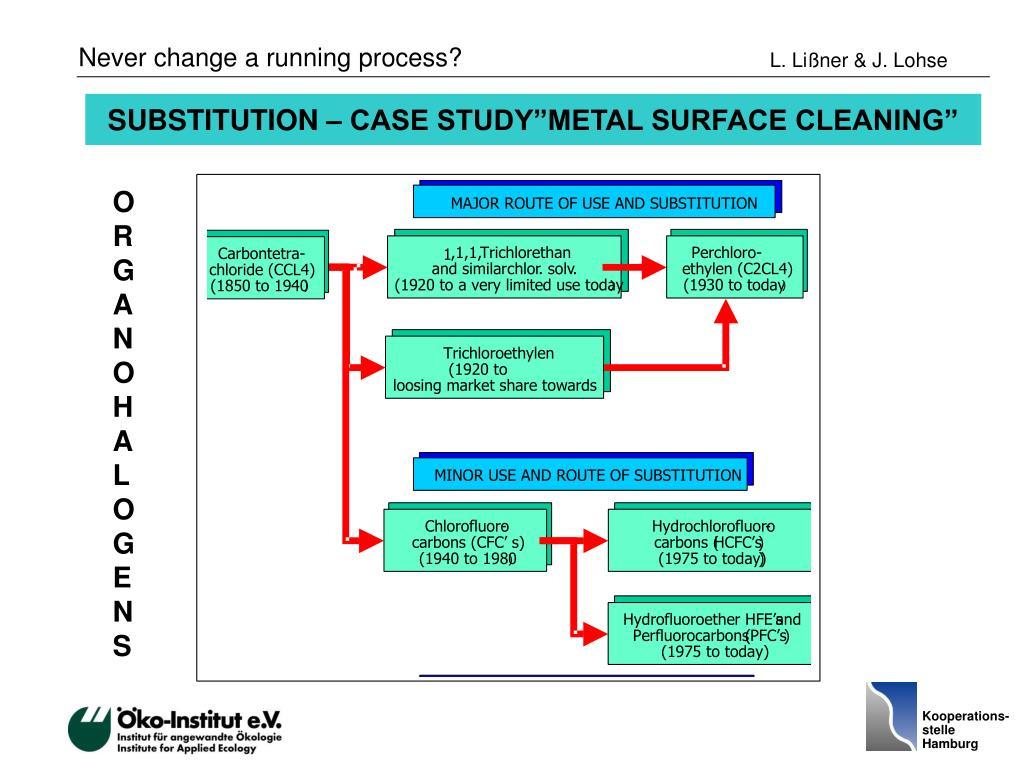 "SUBSTITUTION – CASE STUDY""METAL SURFACE CLEANING"""
