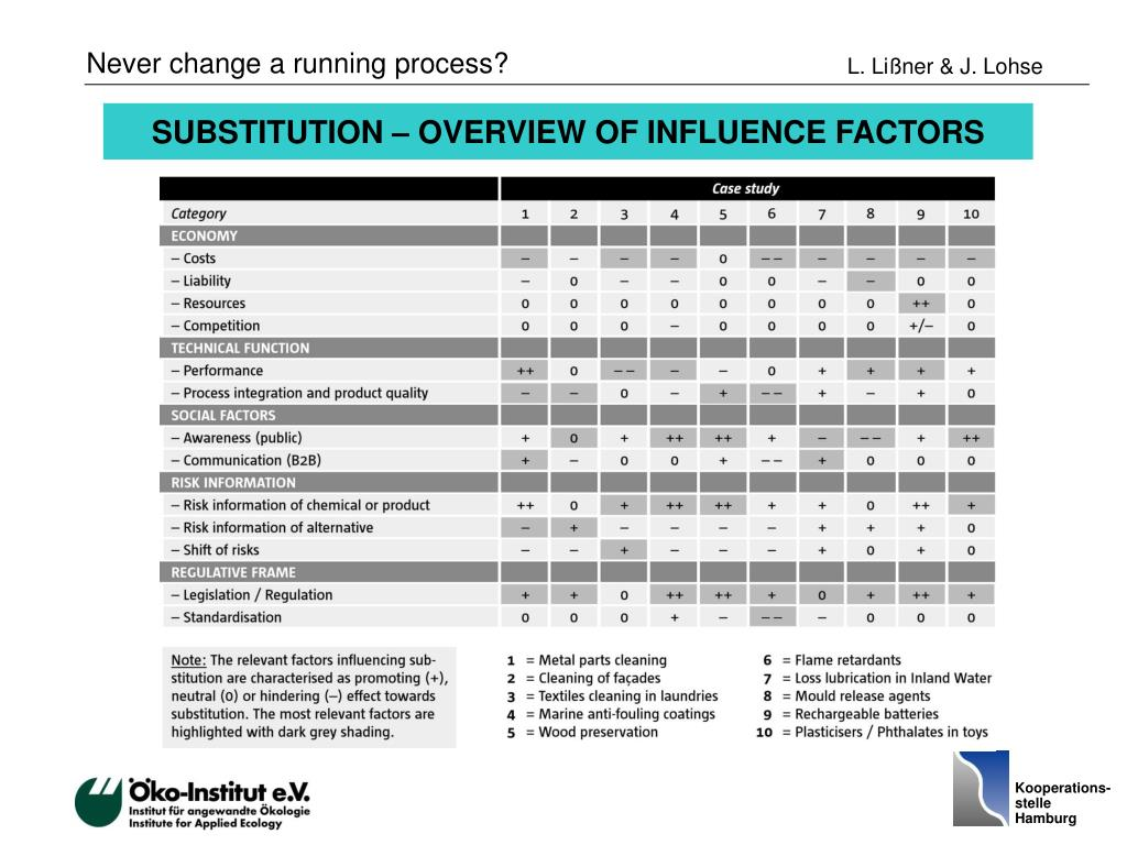 SUBSTITUTION – OVERVIEW OF INFLUENCE FACTORS