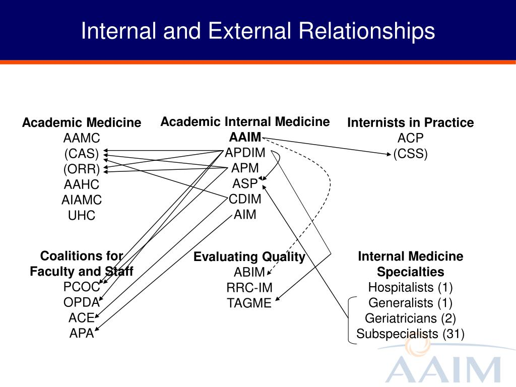 Internal and External Relationships