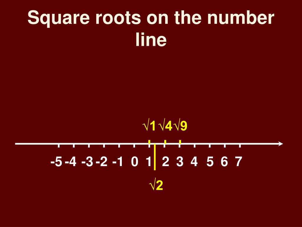 Square roots on the number line