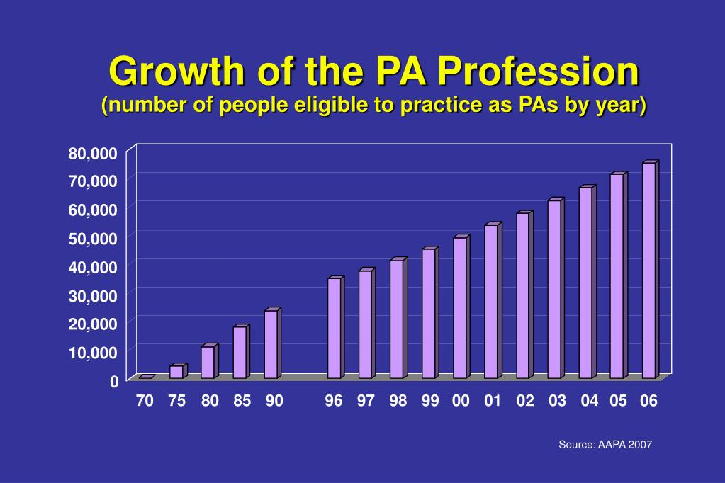 Growth of the PA Profession
