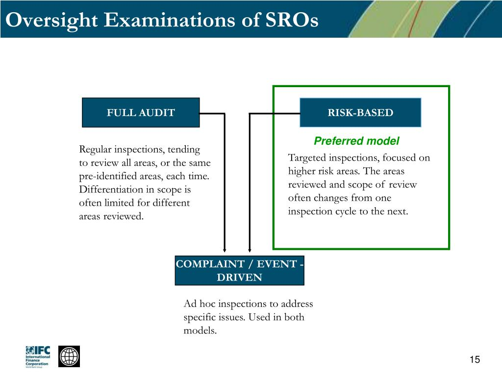 Oversight Examinations of SROs