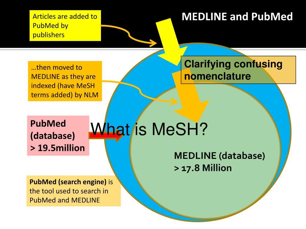 MEDLINE and PubMed