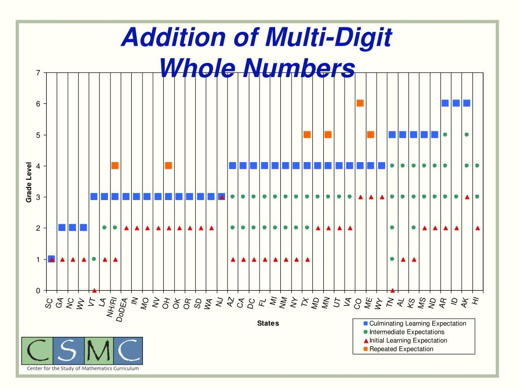 Addition of Multi-Digit