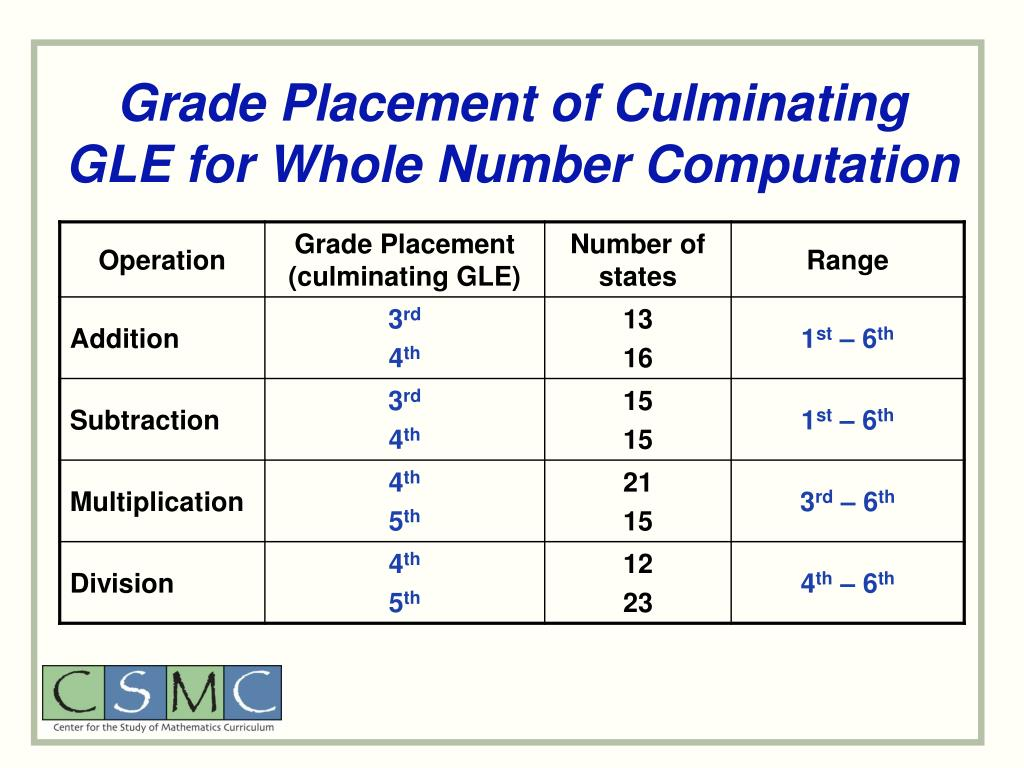 Grade Placement of Culminating GLE for Whole Number Computation