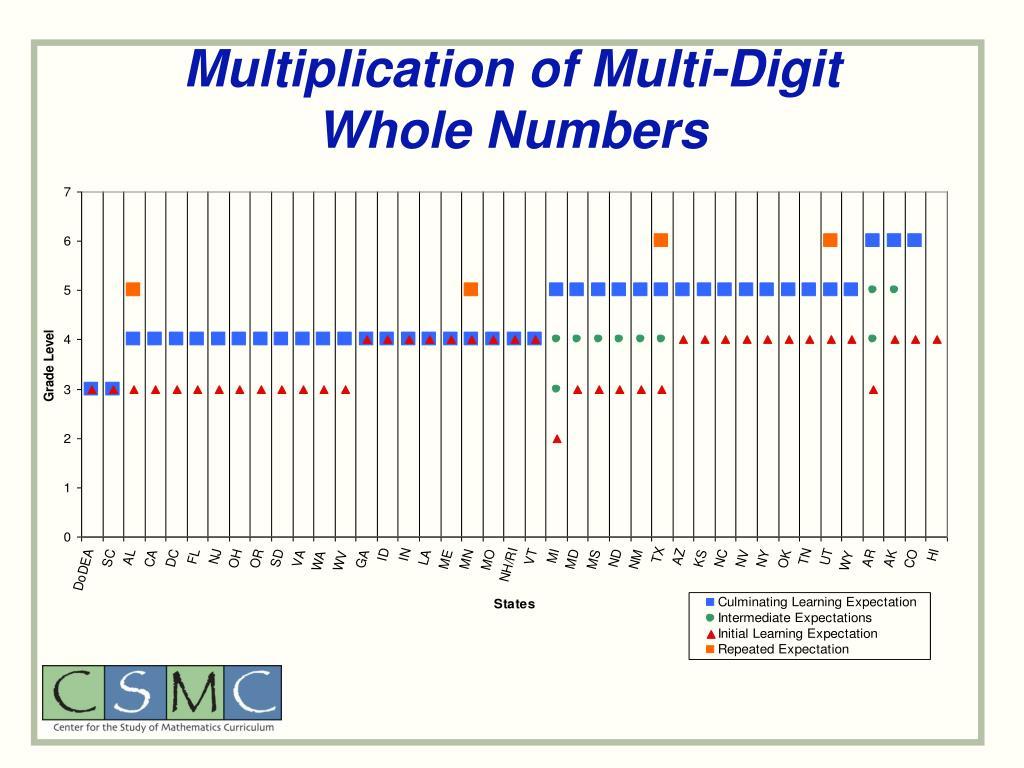 Multiplication of Multi-Digit