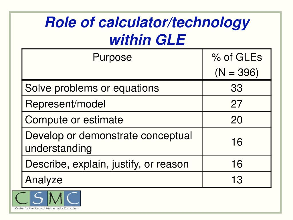 Role of calculator/technology within GLE