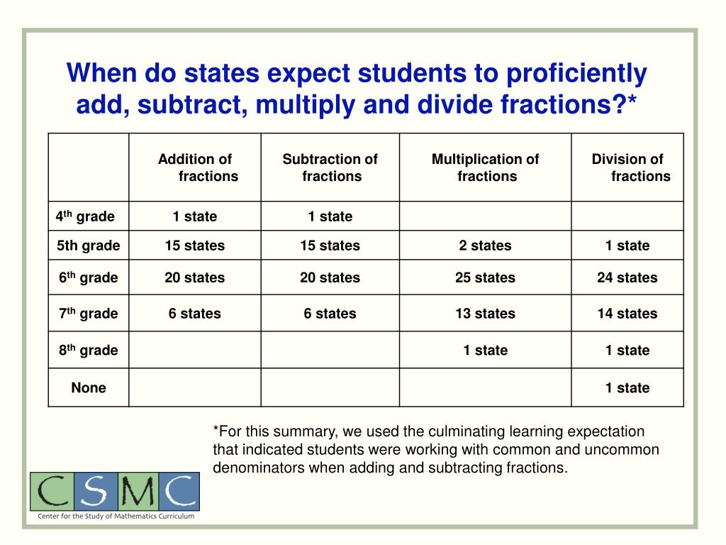 When do states expect students to proficiently add, subtract, multiply and divide fractions?*