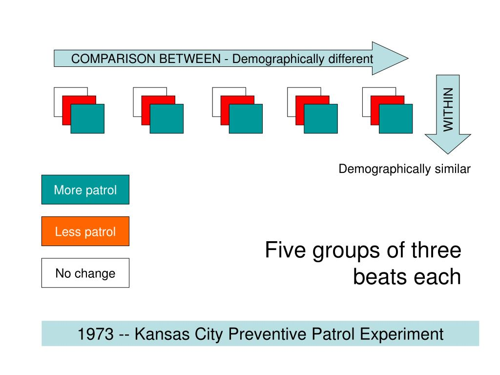 kansas city preventive patrol experiment paper Like the kansas city preventive patrol experiment and the community policing: broken windows, community broken windows, community building, and satisfaction.