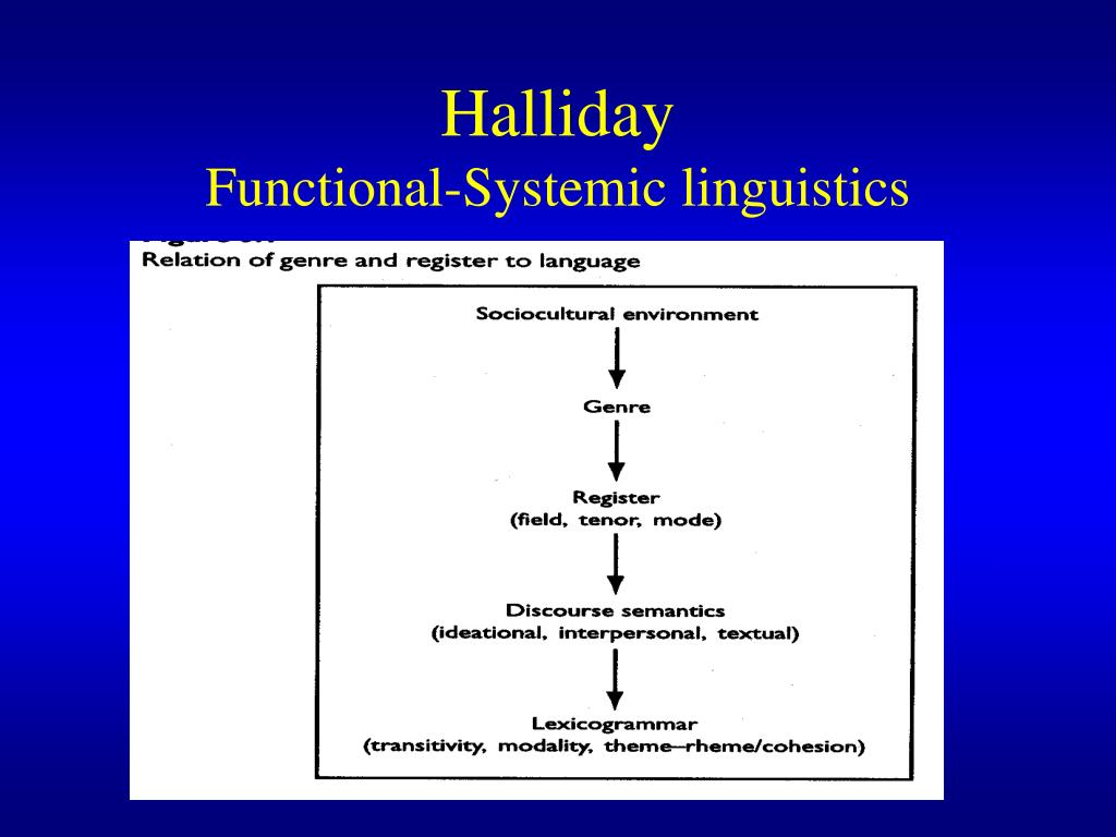 hallidays systemic funcyional grammer