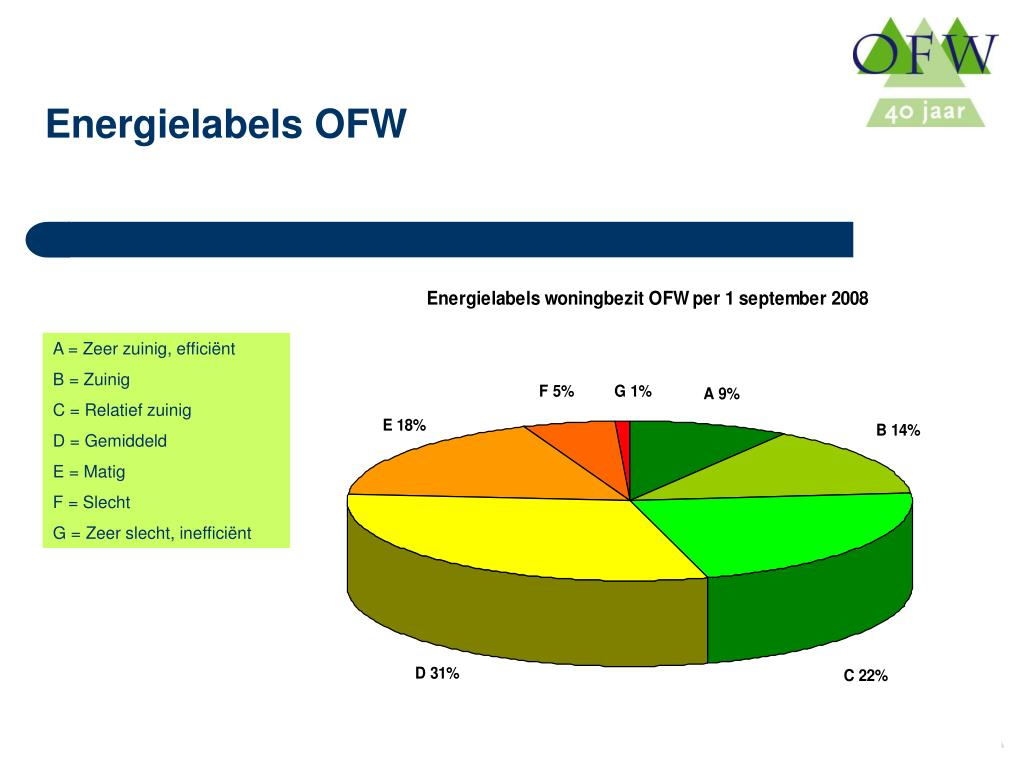 Energielabels OFW