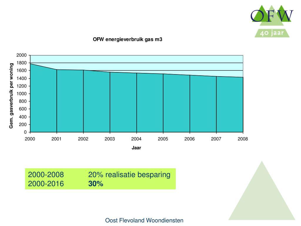 2000-200820% realisatie besparing