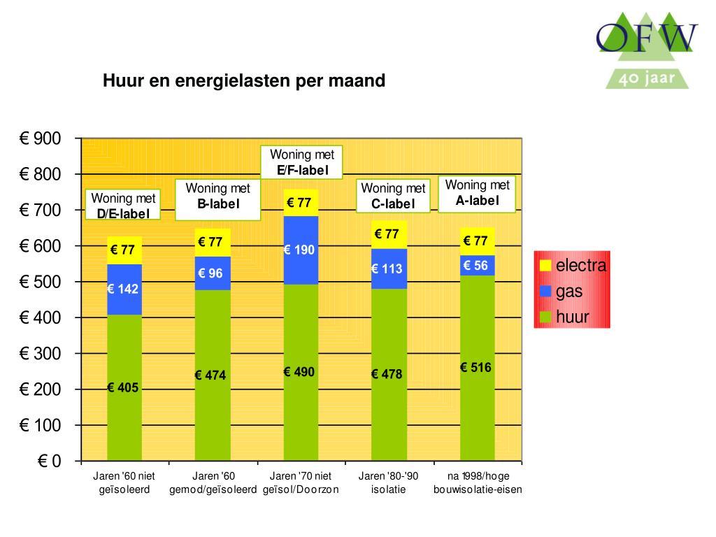 Huur en energielasten per maand