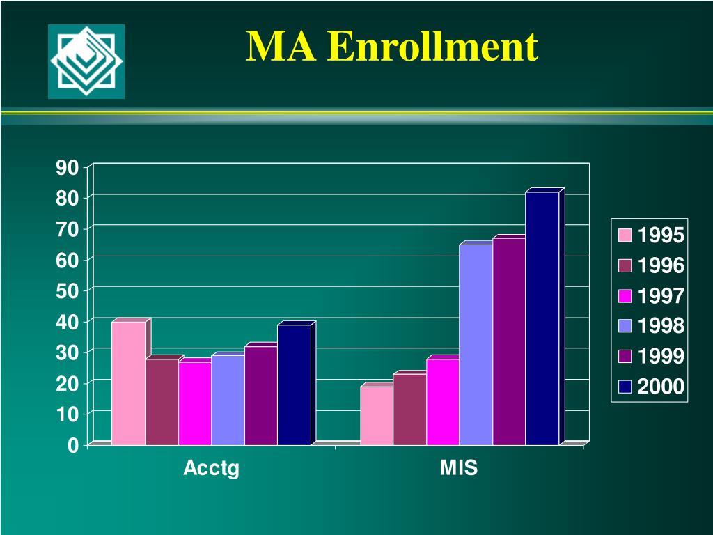 MA Enrollment