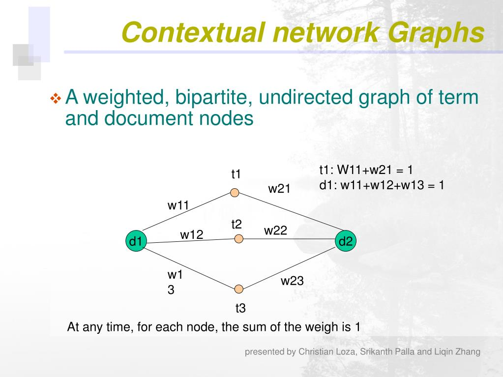 Contextual network Graphs