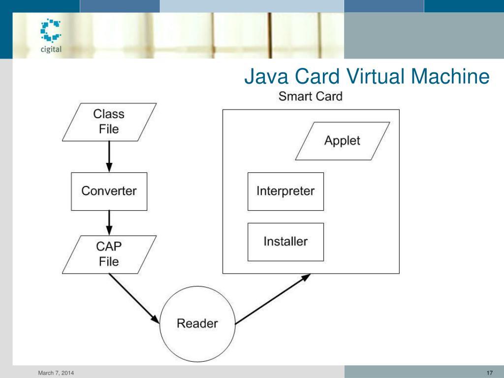 Java Card Virtual Machine