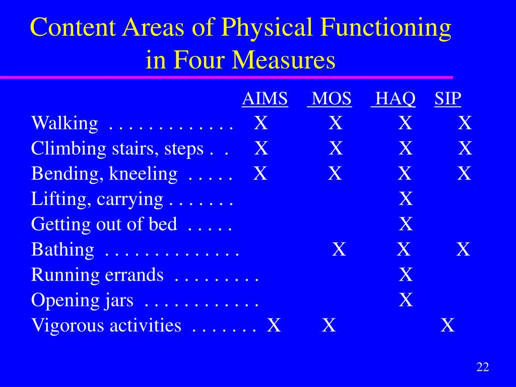 Content Areas of Physical Functioning in Four Measures