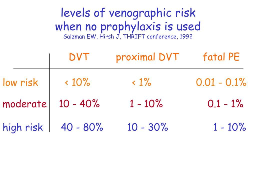 levels of venographic risk